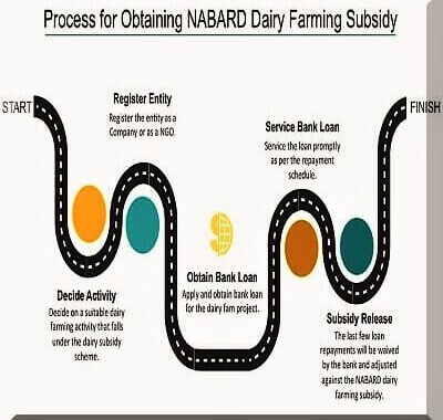 NABARD Project Guide