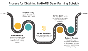 NABARD Subsidy for Dairy Farming