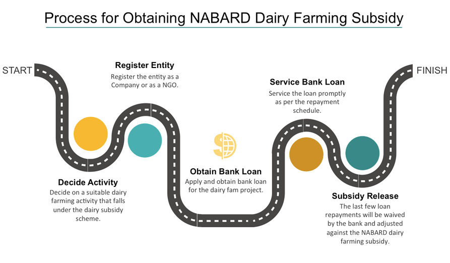 NABARD Subsidy for Dairy Farming – Growel Agrovet